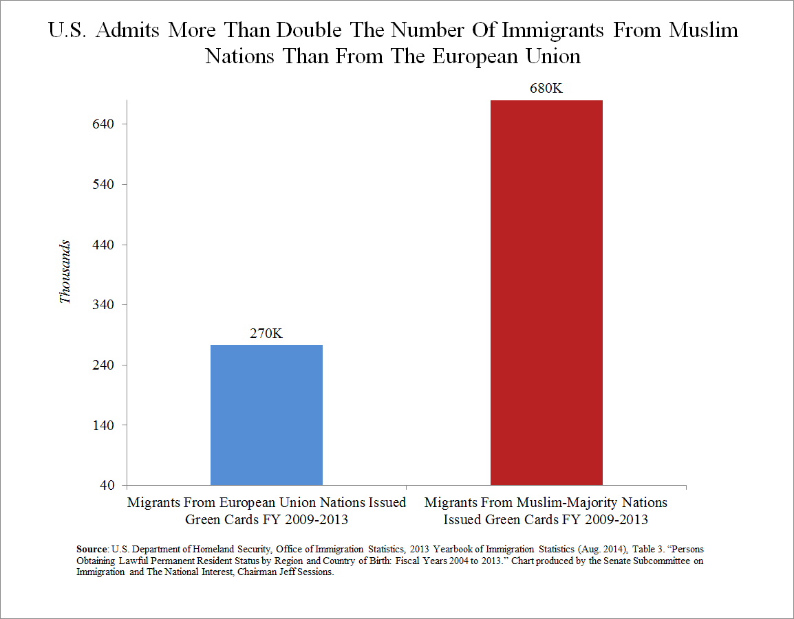 CHART: U.S. Admits More than TWICE the Number of Migrants from Muslim World than Europe