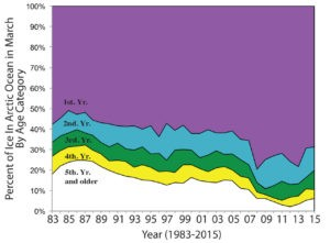 age_coverage_time_series_83_15_w_labels2