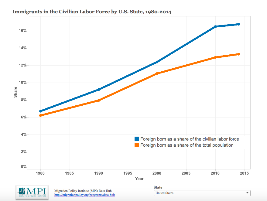 immigrants in civilian labor force 4_14