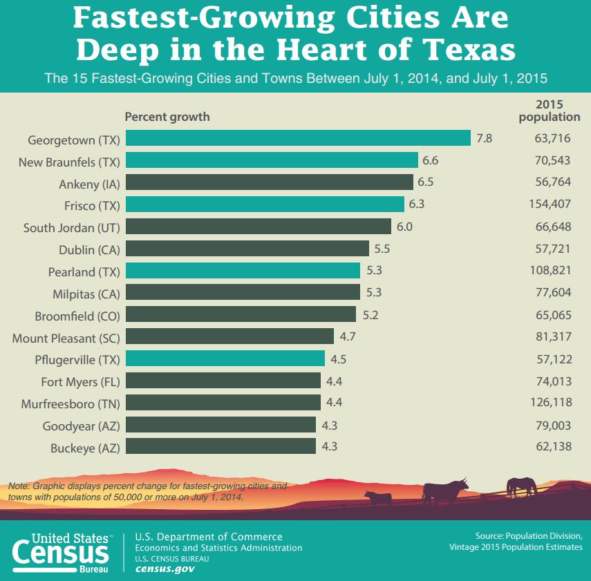 Image: U.S. Census Bureau