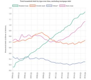 student_loan_debt_chart