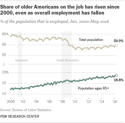 Older Americans Working Chart 622