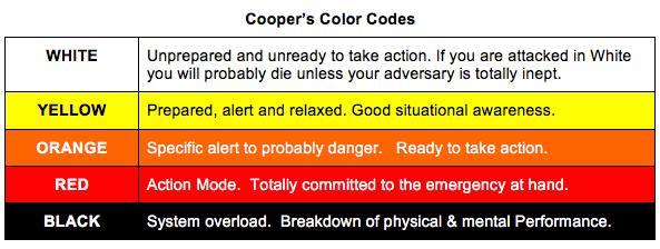 Cooper's Color Codes