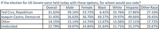 Cruz Poll Vs Castro
