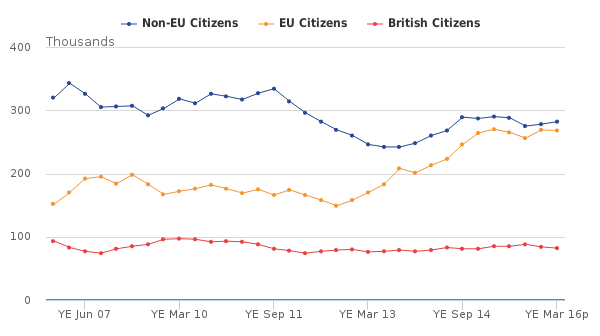 Figure 3- Immigration to the UK by citizenship, 2006 to 2016 (year ending March 2016)