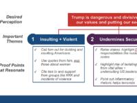 DNC slide (Wikileaks)