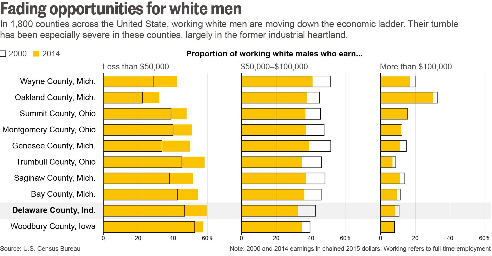 Image result for White working class