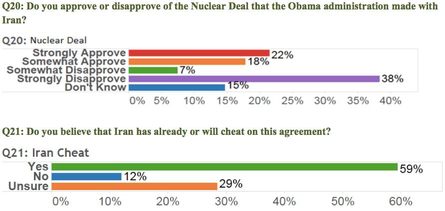 Iran deal Gravis poll Oct. 5 (Breitbart / Gravis)