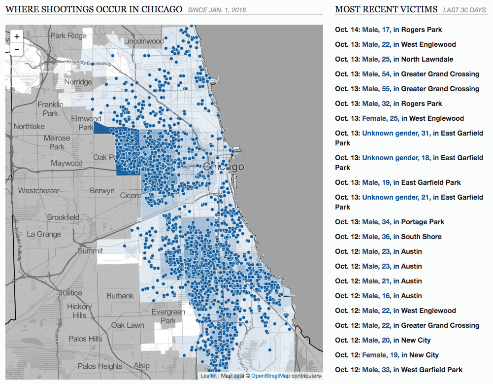 Where Shootings Occur in Chicago