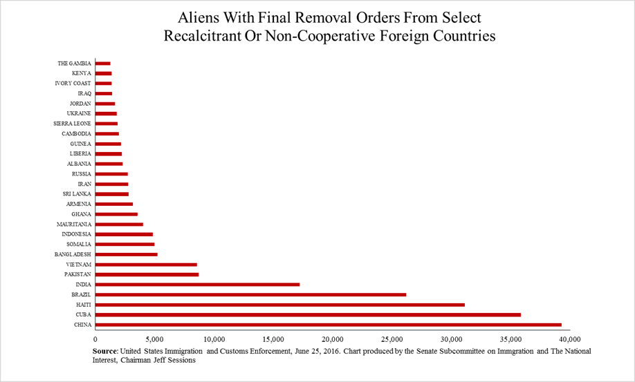 aliens-with-final-removal-orders