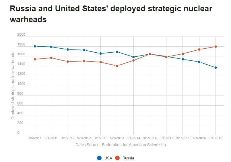 politifact-nukes-chart