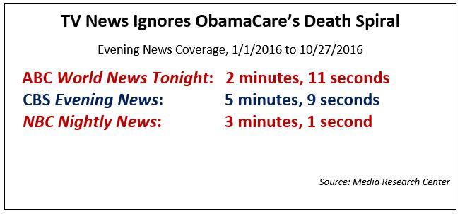 tv_news_ignores_obamacares_death_spiral_0