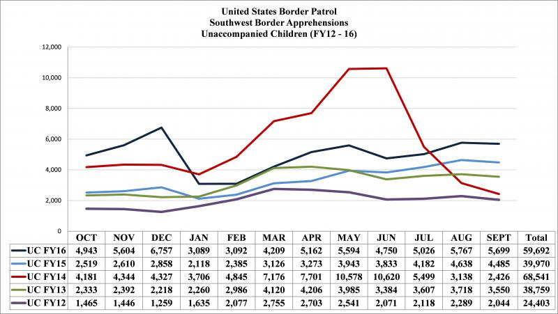 Chart: U.S. Customs and Border Protection