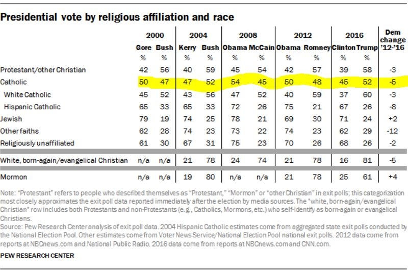 2016 election by religion