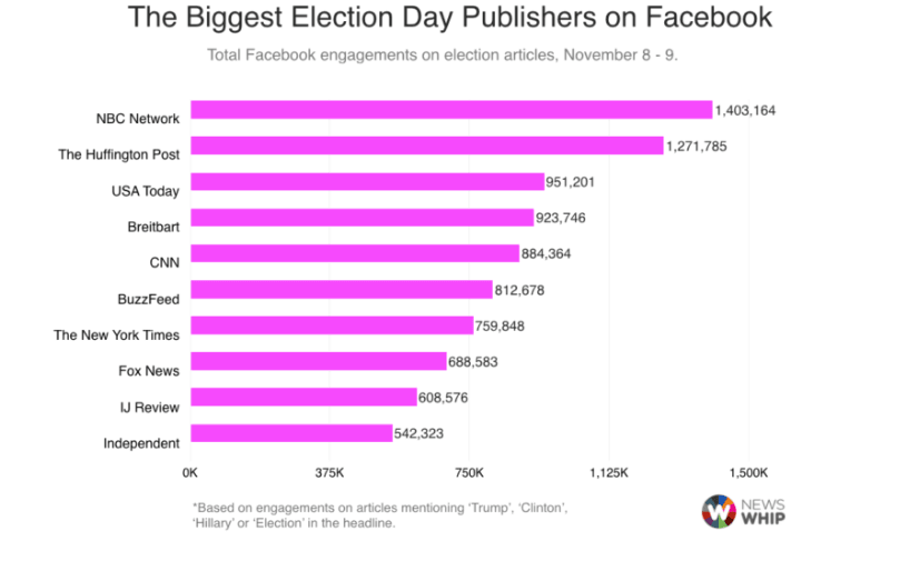 newswhip-election-day-graph