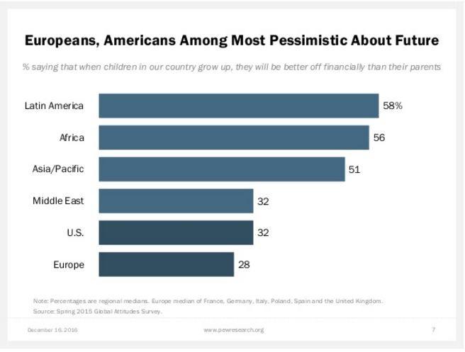 Pew Europe pessimism