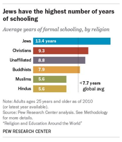Pew religions and education