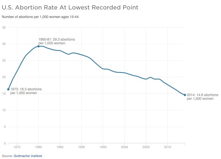 Abortion Rate Decline Chart