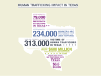 Human Trafficking by the Numbers, 2016