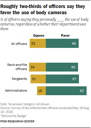 Pew Research Survey -- Use of Body Cams