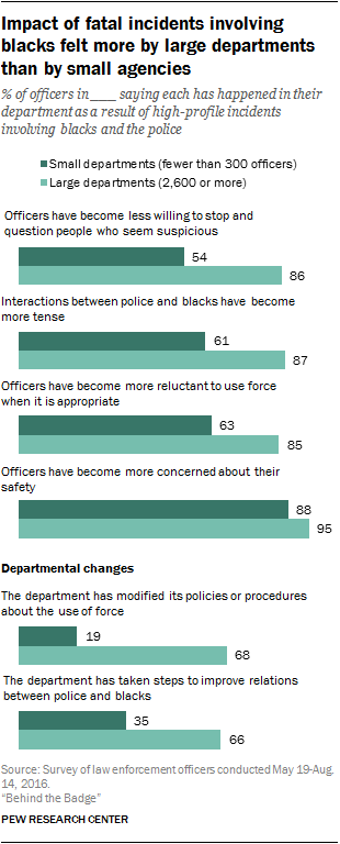 Pew Research Survey -- safety concerns v use of force