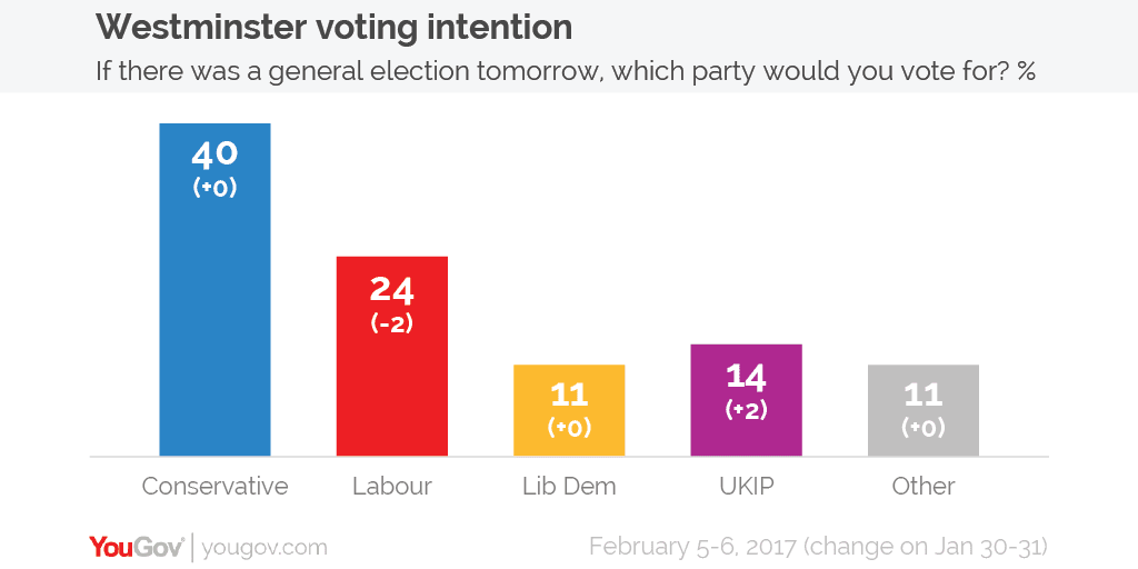 Voting intention 5-6 Feb