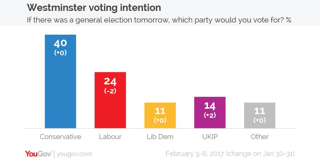 Voting intention 5-6 Feb