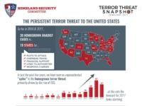 House Report: 'Unprecedented Spike' in Homegrown Terror Threat