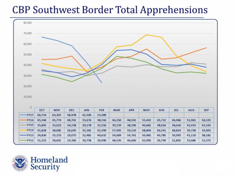 cbp-southwest-border-total-apps-graph-20170308