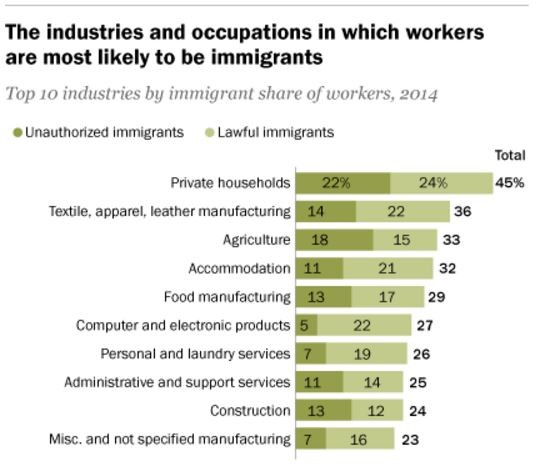 how immigrants help build america What sets italian americans off from other immigrants of a largely southern italian population to america sets italian americans off from other immigrants.