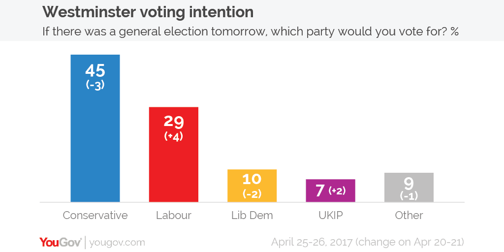Voting intention 25 26 Apr 01 breitbart general election poll tracker  at edmiracle.co