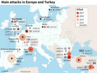 2017 Has Seen a Terror Attack Attempted in Europe Every Nine Days
