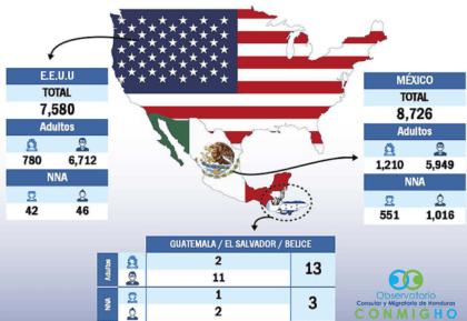 honduran report