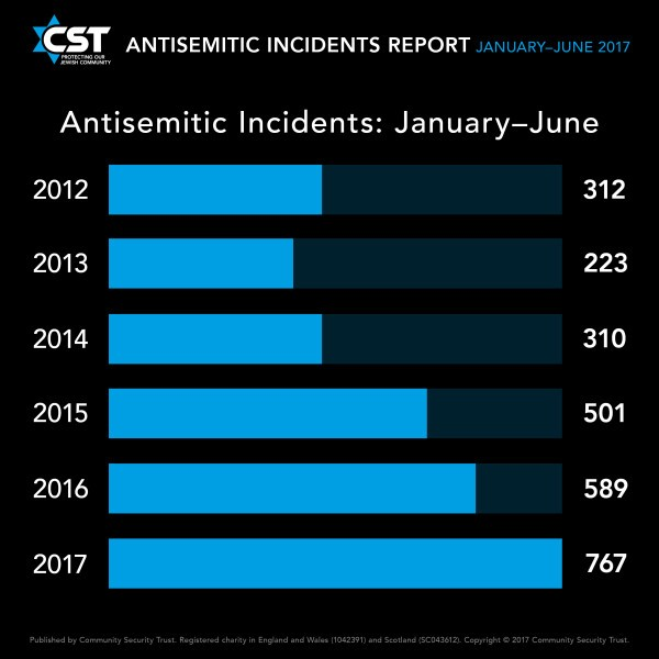 Anti-Semitic incidents soar by over 200% in a decade