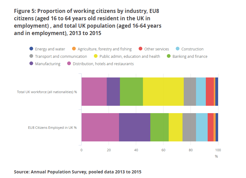 80% of Britain's 1.4m eastern European residents are in work