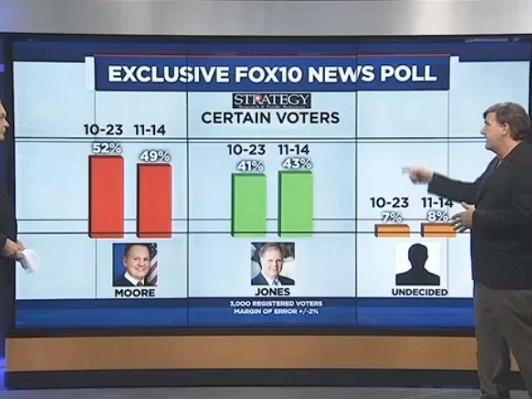 AL Sen Poll: Moore Leads Jones 49% to 43% - Breitbart