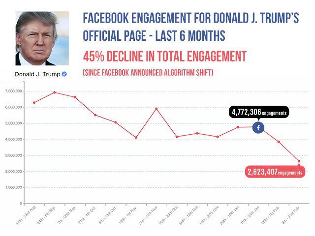TrumpFacebookLede