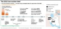 Timeline of the Iran nuclear deal