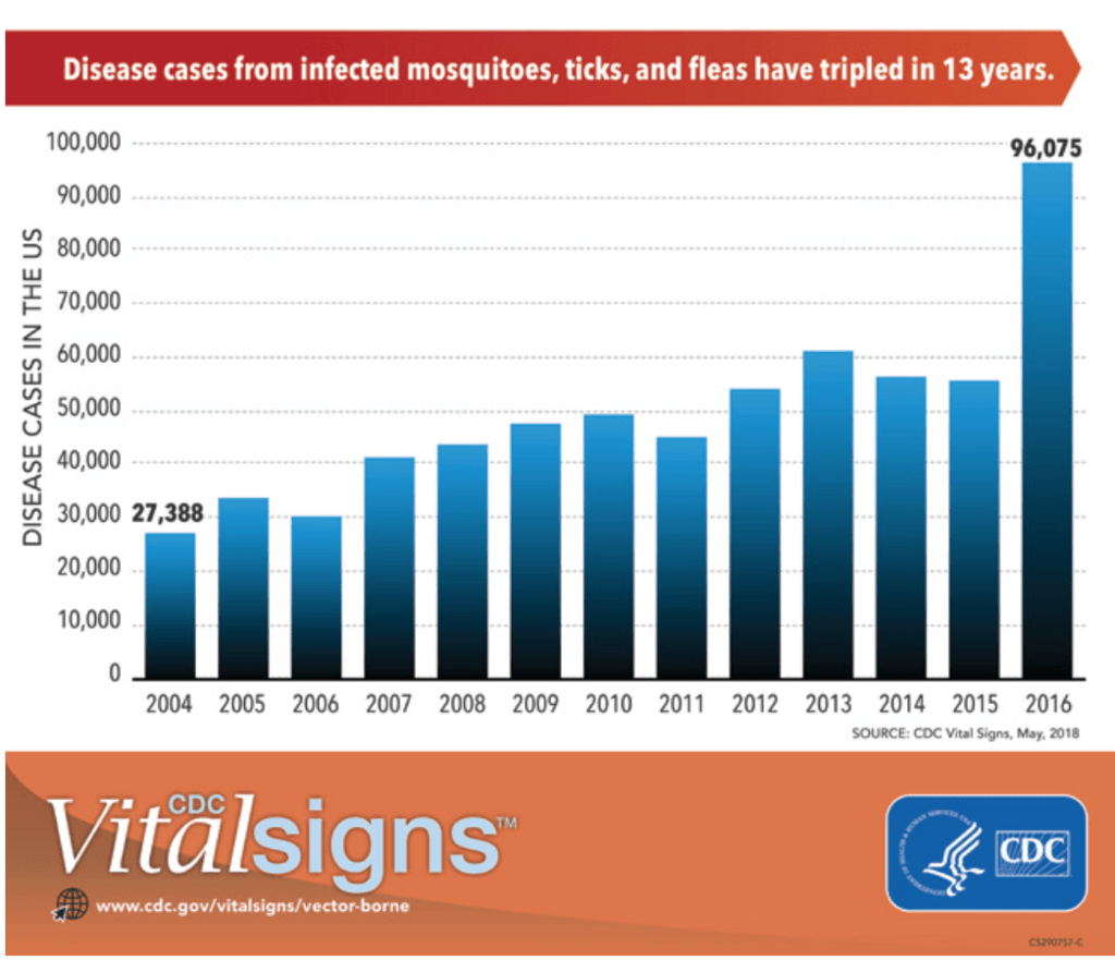 CDC chart shows diseases from mosquitoes, ticks, and fleas have tripled in 13 years.