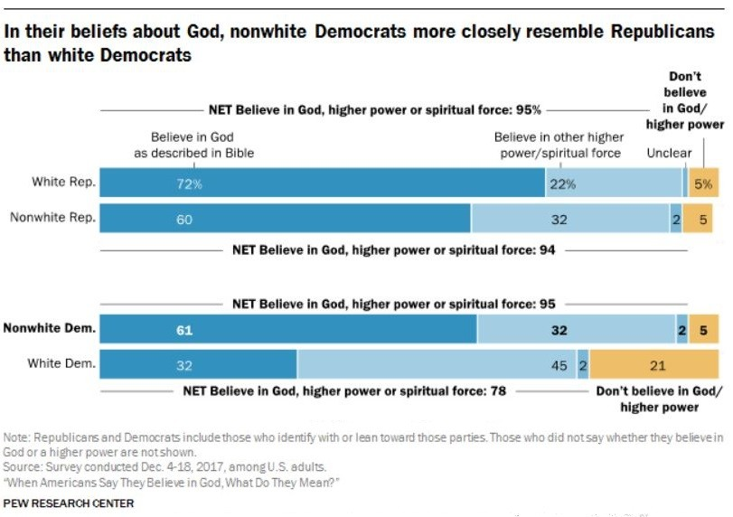 Pew on religion and race