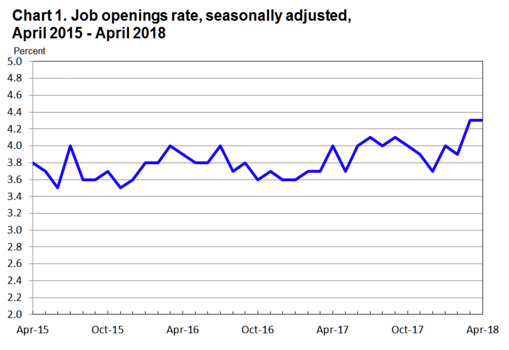 Job Openings in U.S. Increased in April to Record 6.7 Million