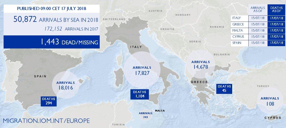 IOM migrant arrivals