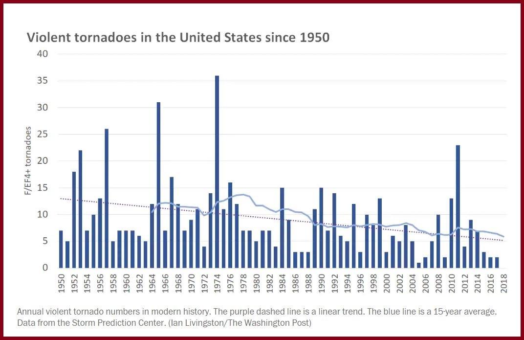 Violent tornadoes