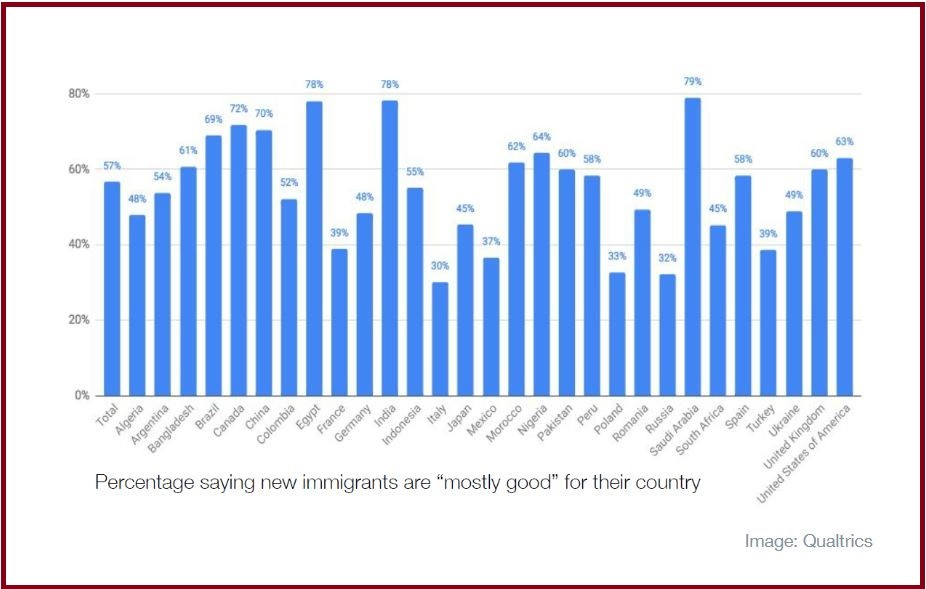 WEF poll on immigration