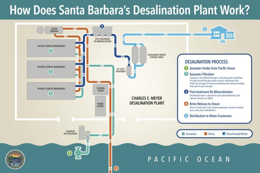 Santa Barbara Desalination Process Graphic (Courtesy City of Santa Barbara)