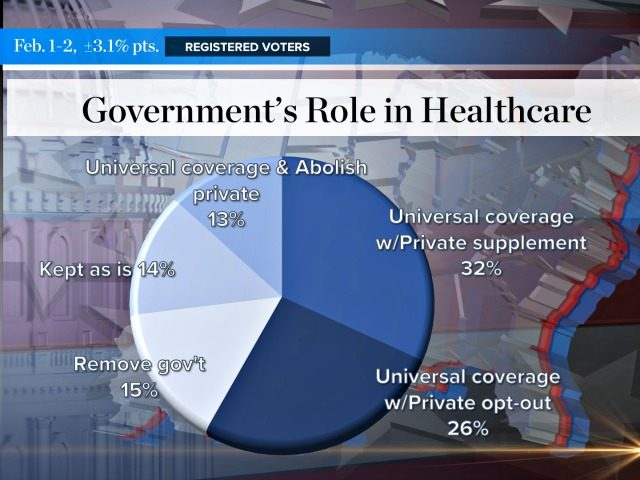 Hill/HarrisX Medicare for All Poll