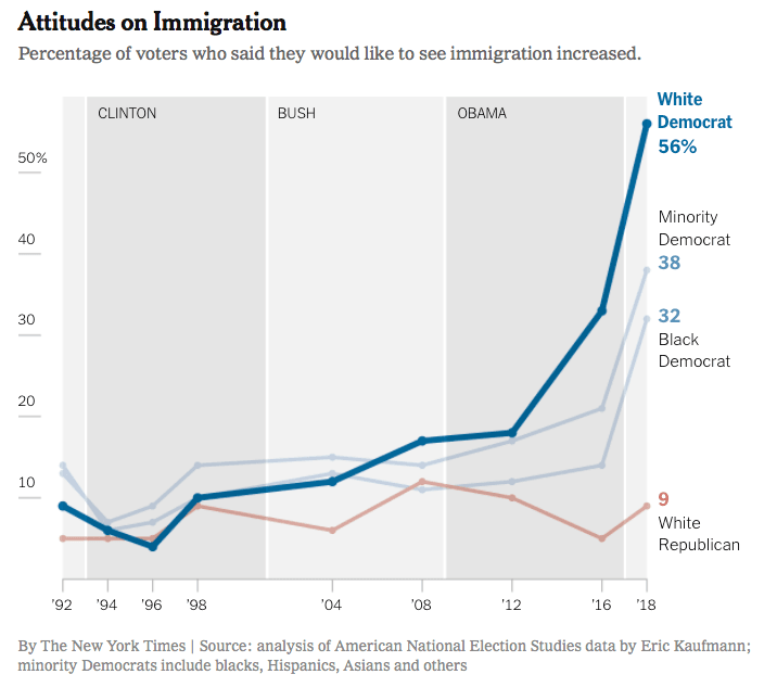 Attitudes on Immigration chart
