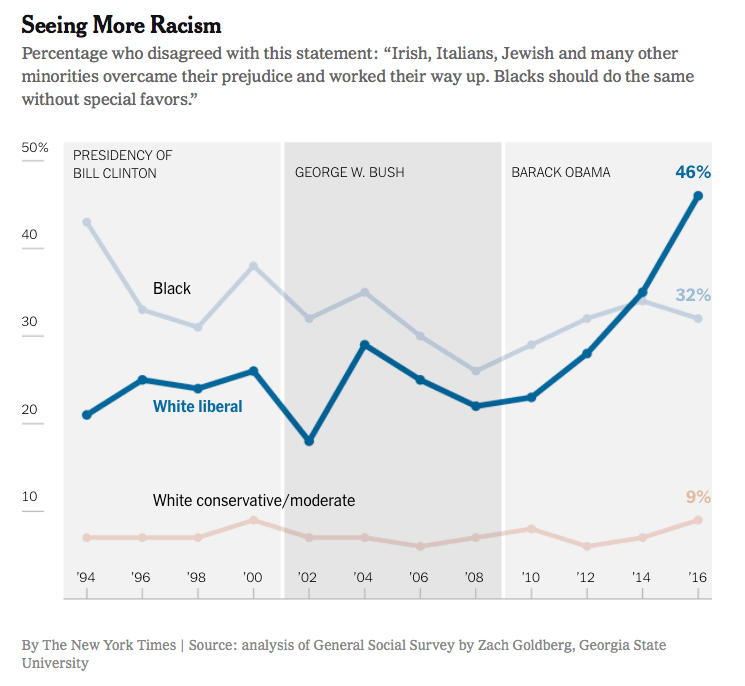 Seeing More Racism chart