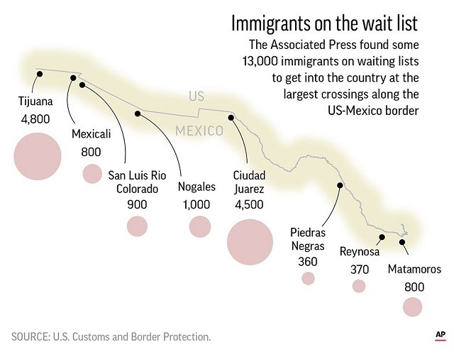 AP chart showing the numbers of migrants waiting in Mexican border communities to cross into the U.S. for a chance to claim asylum.