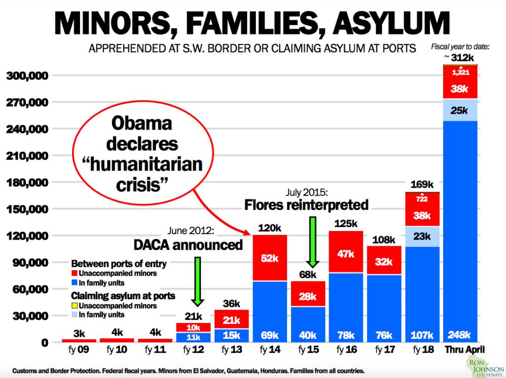 Minors, Families, Asylum